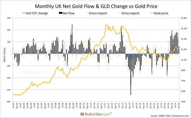 Monthly UK Net Gold Flow GLD Change vs Gold Price