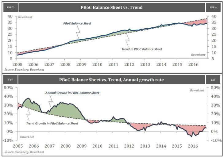 People's Bank of China - Balance Sheet vs Trend