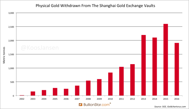 Physical Gold Withdrawn From The Shanghai Gold Exchange Vaults