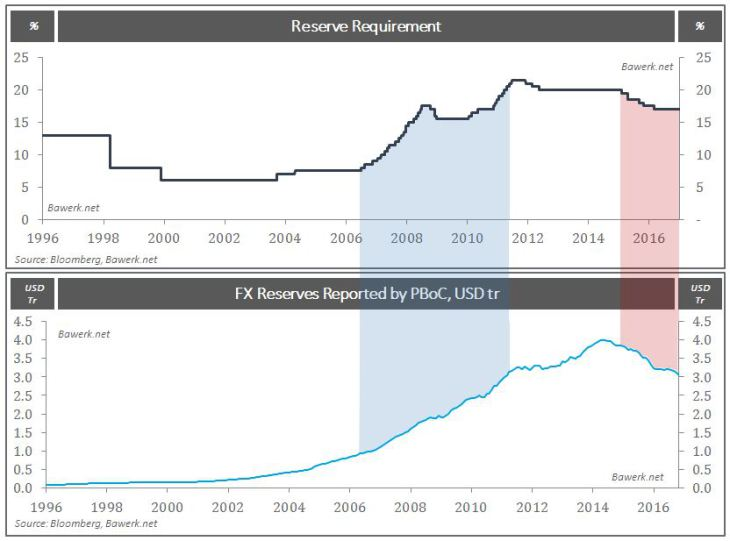 Reserve Requirement vs FX Reserves Reports