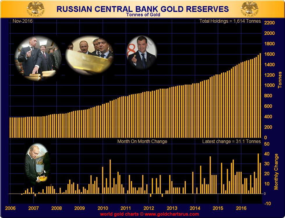 Russian central bank gold reserves, cumulative (tonnes), 2006 - end November 2016