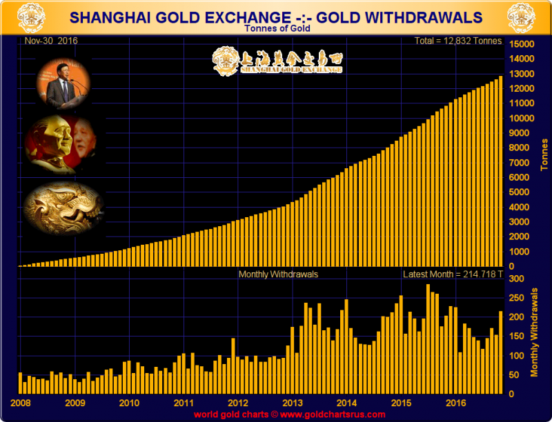 Shanghai Gold Exchange - Gold Withdrawals (tonnes), 2008 - end November 2016