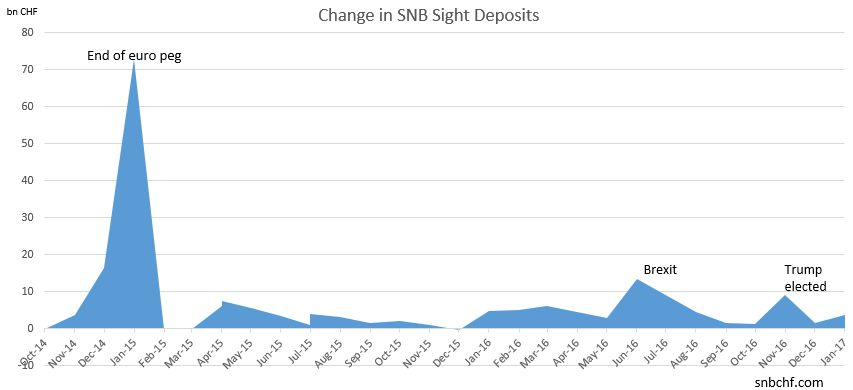 Change in SNB Sight Deposits January 2017