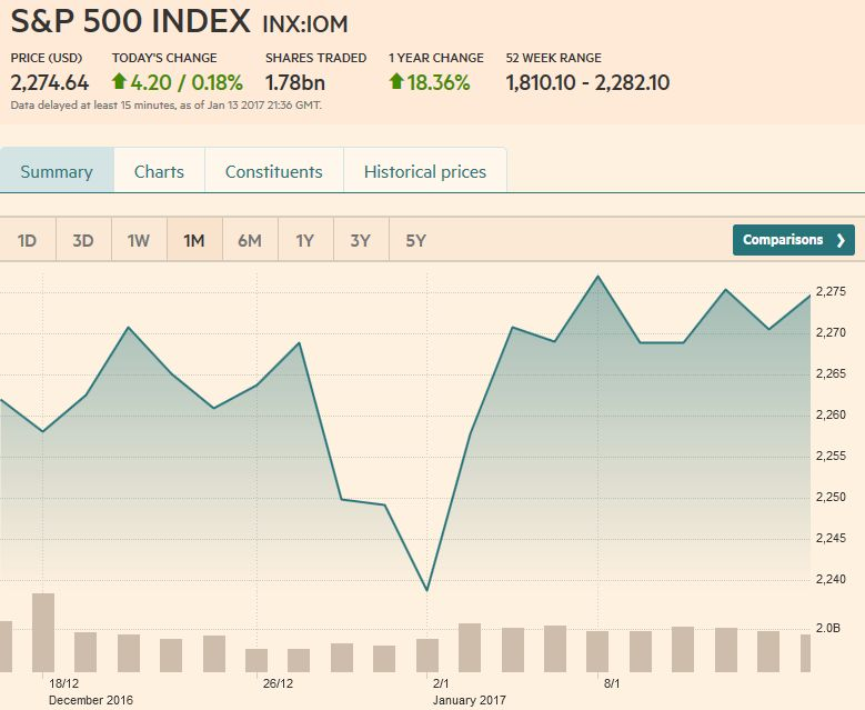 S&P 500 INDEX, January 14