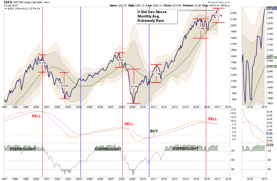 S&P500 Monthly Bollinge Bands
