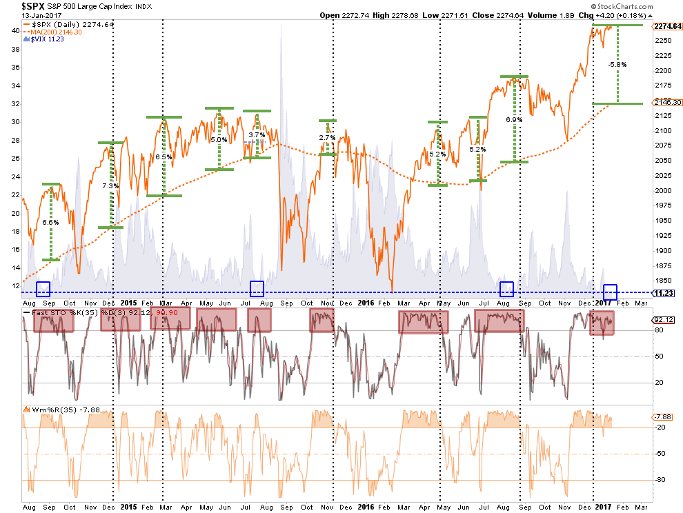 S&P500 VIX Extensions