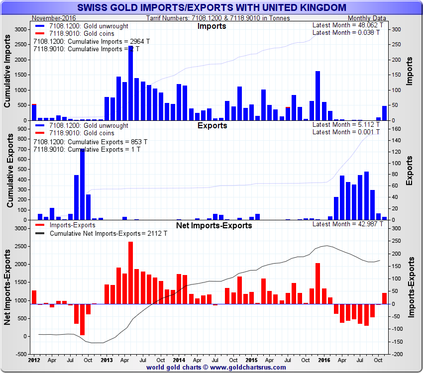 Swiss Gold Import / Exports with UK, monthly data, 2012 - to November 2016
