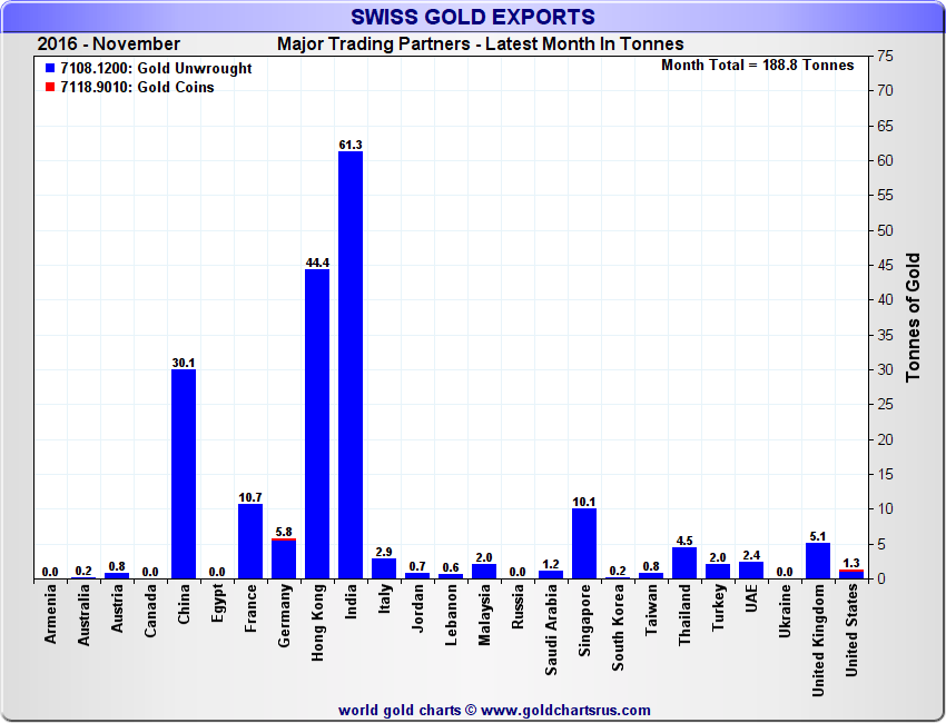 Swiss Gold Exports