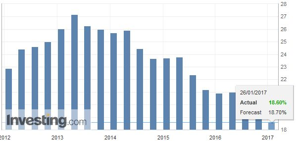 Spain Unemployment Rate, Q4 2016