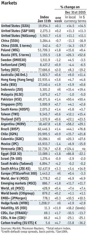 Stock Markets Emerging Markets - January 11