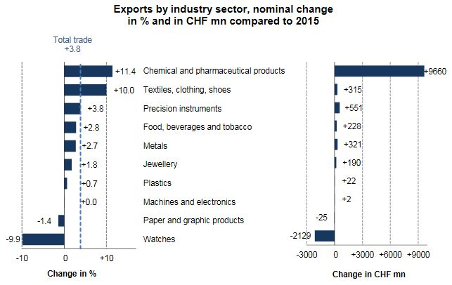 Swiss Exports by Industry Sector, YoY 2016