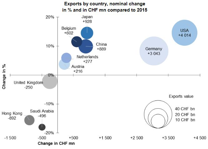Swiss Exports per Country YoY 2016