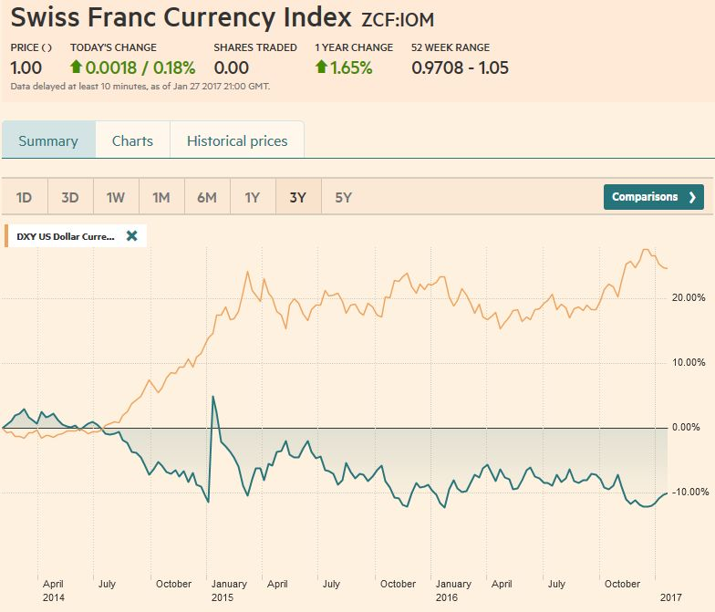 Swiss Franc Currency Index (3 years), January 28