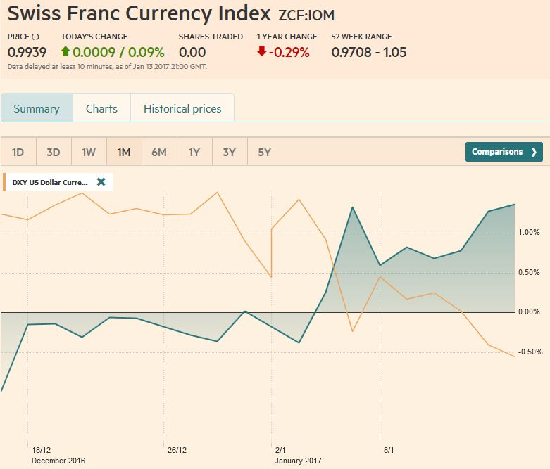 Trade-weighted index Swiss Franc, January 14