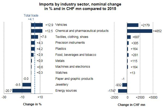 Swiss Imports by Industry Sector YoY 2016