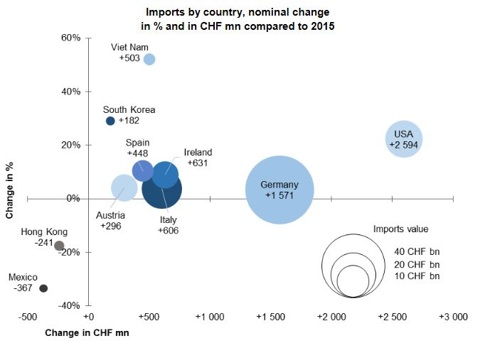 Swiss Imports per Country YoY 2016