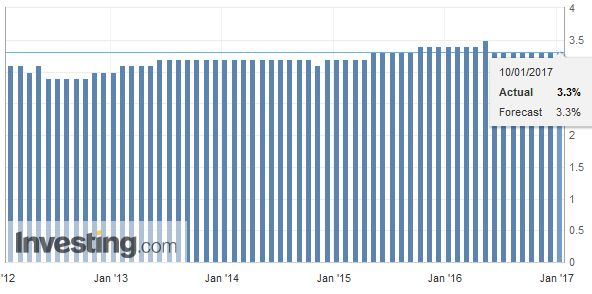 Switzerland Unemployment Rate Seasonally Adjusted