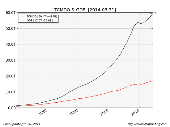 Total Credit Market Debt Owed and Gross domestic product