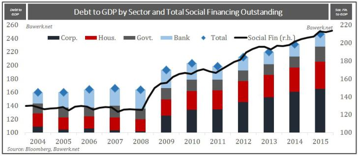 Debt to GDP and Total Social Financing Outstanding