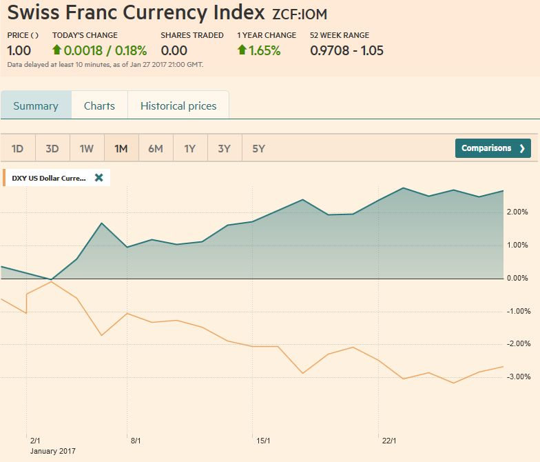 Trade-weighted index Swiss Franc, January 28