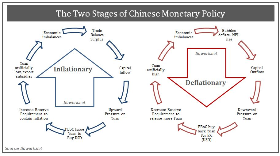 Two Stages of Chinese Monetary Policy - Inflationary Deflationary