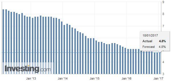 U.K. Unemployment Rate, December 2016