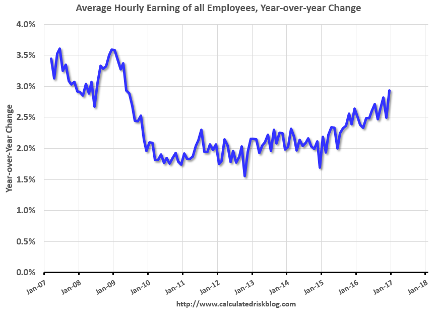 U.S. Average Hourly Earnings, December 2016