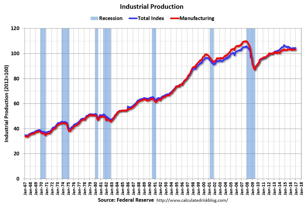 U.S. Industrial Production, December 2016