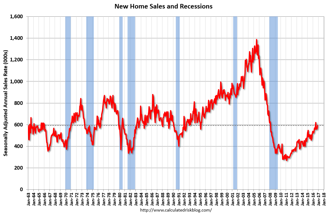 U.S. New Home Sales, December 2016