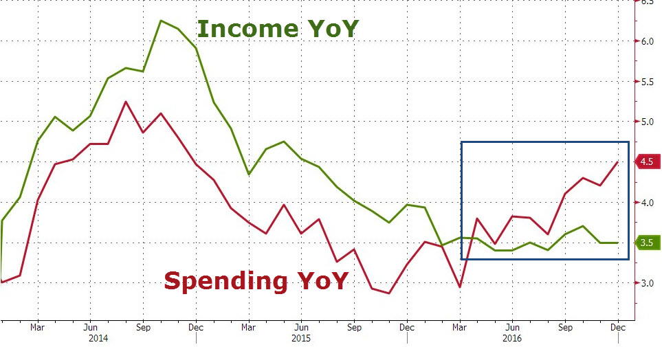 U.S. Personal Income and Spending YoY, December 2016