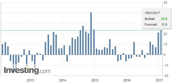 U.S. Philadelphia Fed Manufacturing Index, December 2016