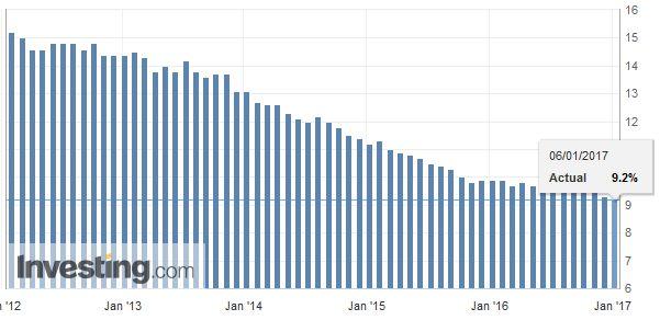 U.S. Underemployment (U6), December 2016