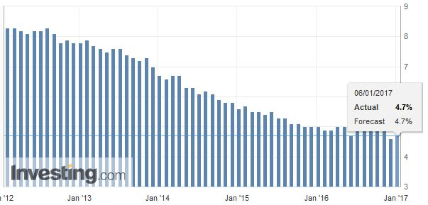 U.S. Unemployment Rate, December 2016