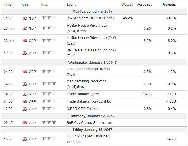 Economic Events: United Kingdom, Week January 09