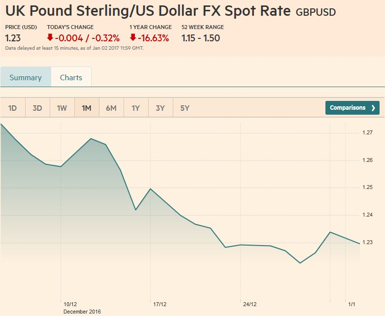 UK Pound Sterling - US Dollar FX Spot Rate, December 30