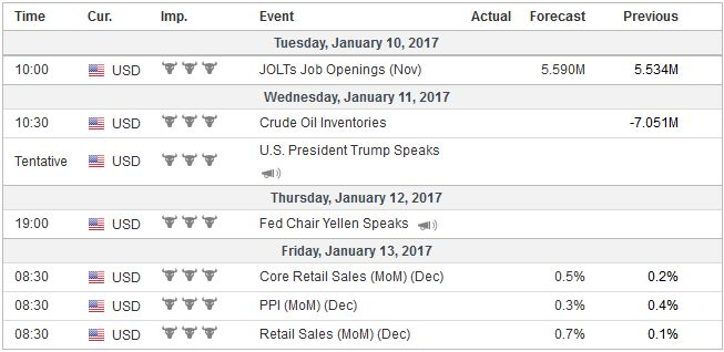 Economic Events: United States, Week January 09