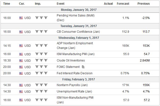 Economic Events: United States, Week January 30