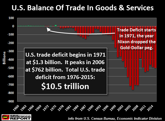 US Balance Of Trade In Goods Services 1960 - 2014