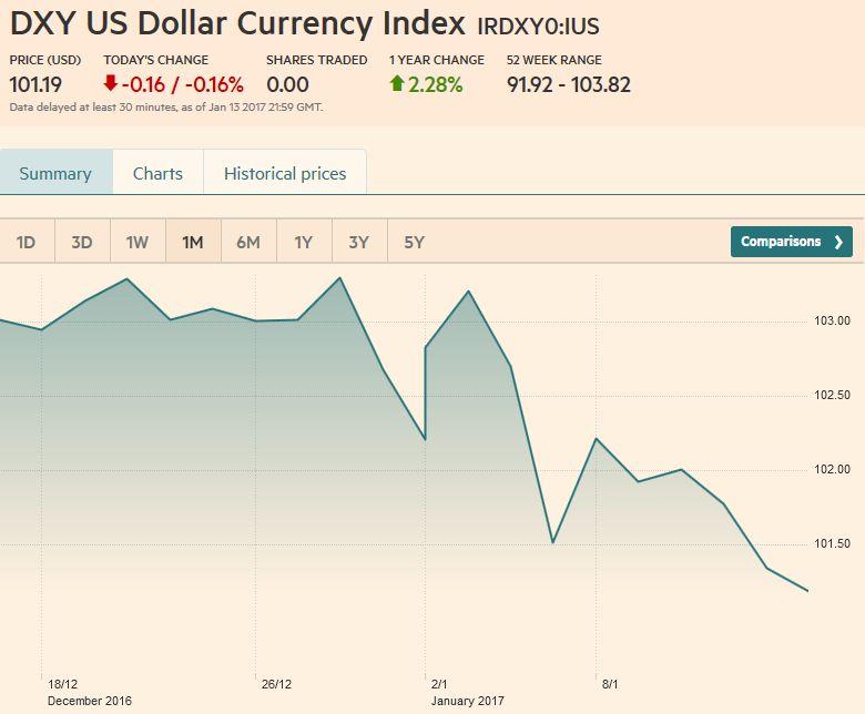 US Dollar Currency Index Dollar Index, January 14