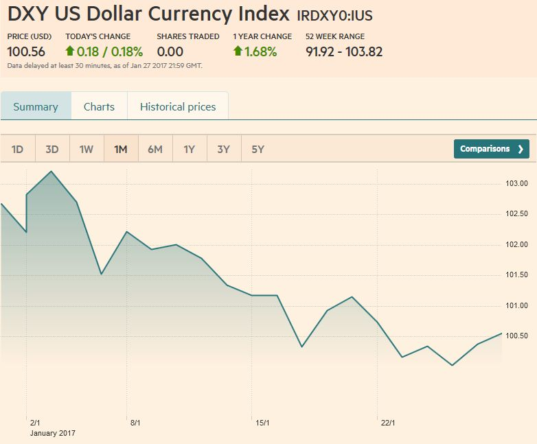 US Dollar Currency Index Dollar Index, January 28