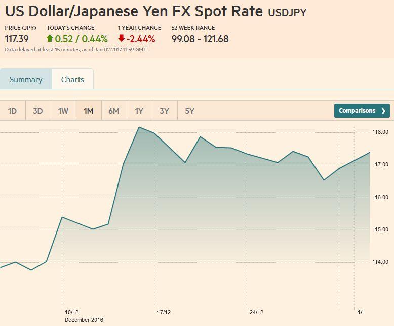 US Dollar/Japanese Yen FX Spot Rate, December 30