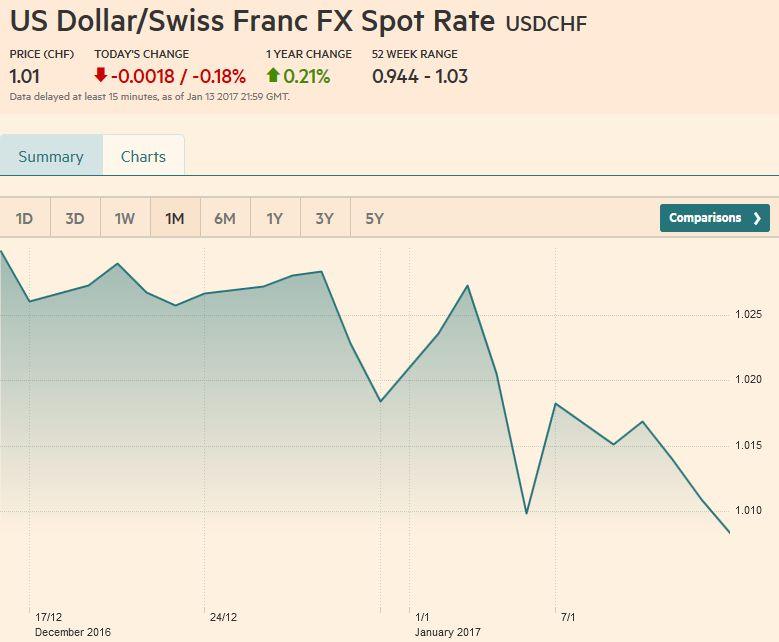 US Dollar/Swiss Franc FX Spot Rate, January 14