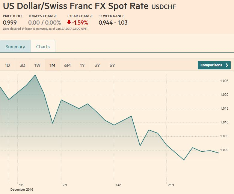 US Dollar/Swiss Franc FX Spot Rate, January 28