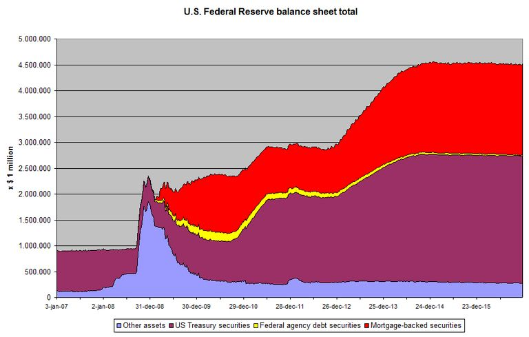 US Federal Reserve balance sheet total