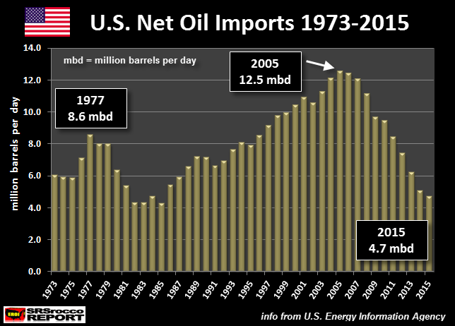 US Net Oil Imports 1973 - 2015