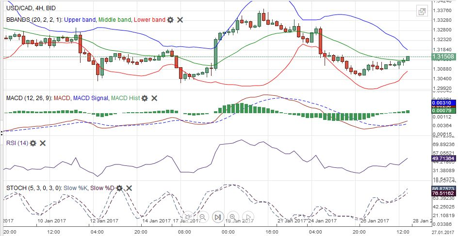 USD/CAD MACDS Stochastics Bollinger Bands RSI Relative Strength Moving Average January 28