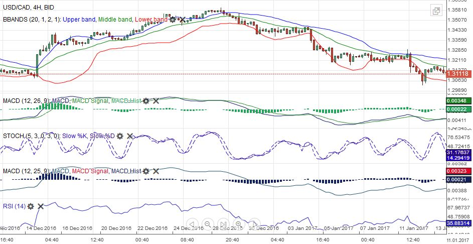 USD/CAD MACDS Stochastics Bollinger Bands RSI Relative Strength Moving Average January 14