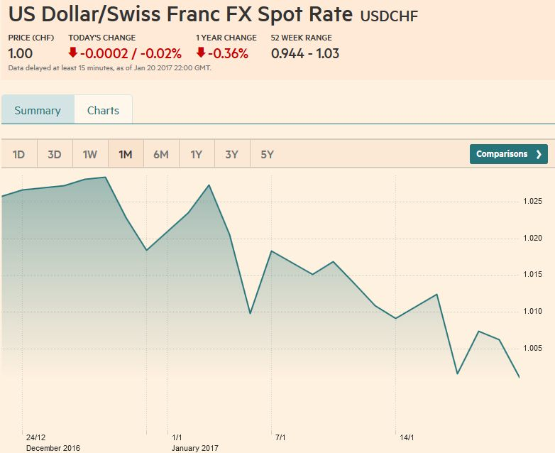 US Dollar/Swiss Franc FX Spot Rate, January 21