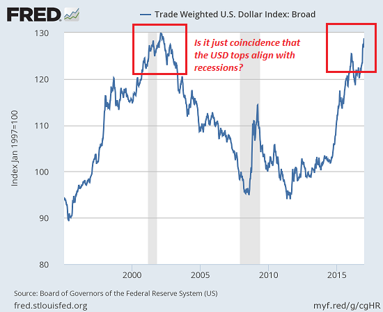 U.S. Trade Weighted, Dollar index