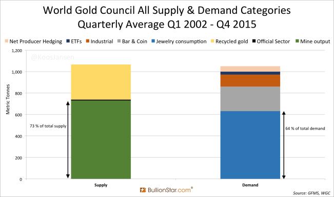 World Gold Council Supply vs Demand Quarterly Average Q1 2002 Q4 2015